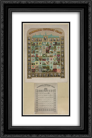 Symbolical centenary chart of American history 16x24 Black or Gold Ornate Framed and Double Matted Art Print by LOC-00292u