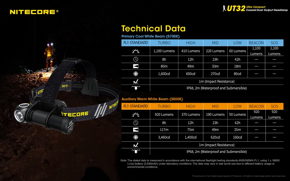 Nitecore UT32 Stirnlampe 1100lm