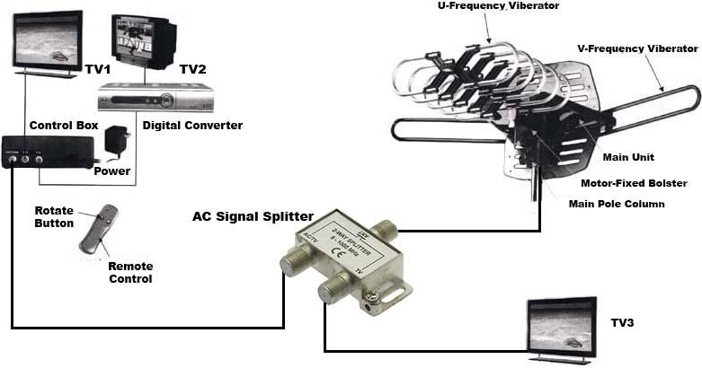 2-Way Cable Splitter | TV Splitter | TV Antenna Sale | Tv Signal Splitter Wiring Diagram |  | TV Antenna
