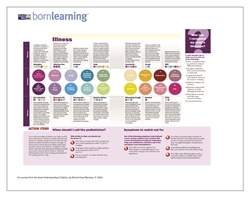 "<span style=""font-weight: bold;""><br><br>30361   Born Learning  Understanding Children - How can I Recognize my Child's Illness  </span>  <br><ul>"