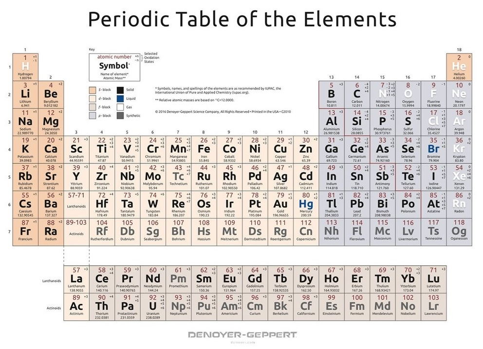 Periodic Table of the Elements, Simplified Form (2021-10)