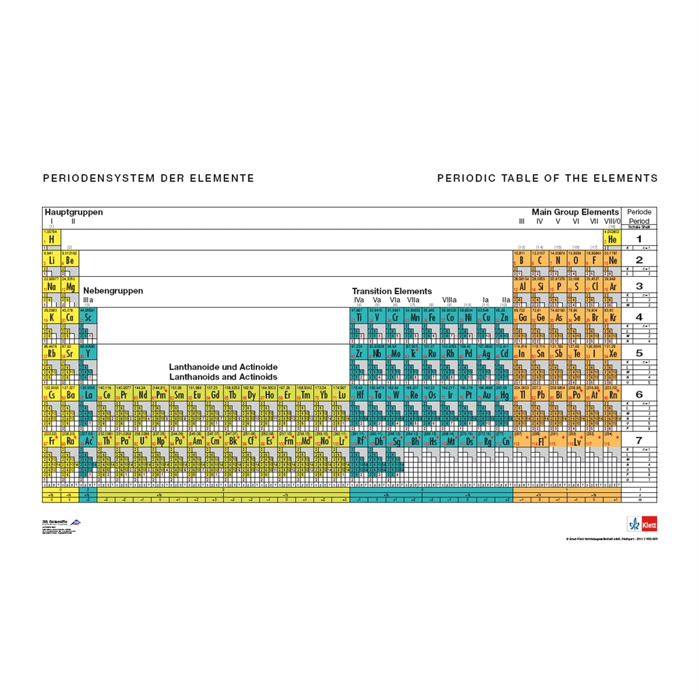 Periodic Table Of The Elements With Electron Configurations