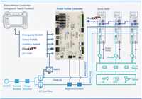 Daincube: Safety Controller (DRSC-HA)