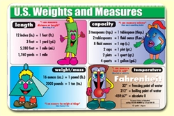US Weights and Measures Placemat