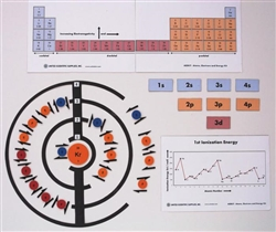 Atoms, Electrons & Energy Kit