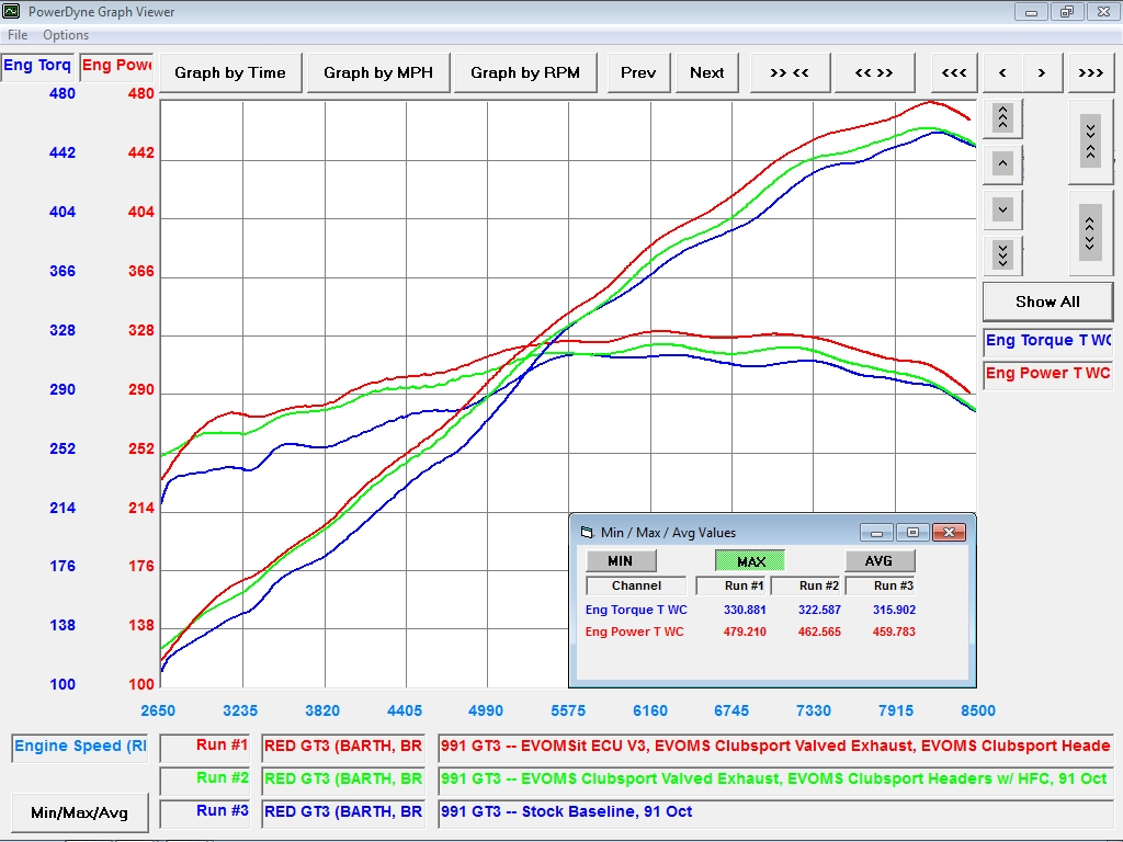 Evomsit Stage 1 Software Upgrade Ecu Tune Tuning Porsche 991 Gt3 Engine Diagram Our