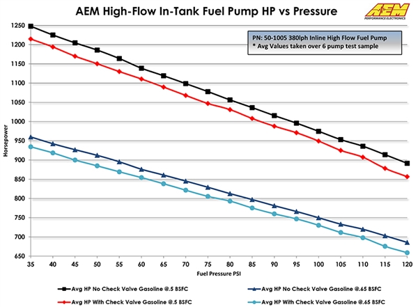 Aem High Flowhigh Pressure 380 Lph Bosch 044 Style Fuel Pump