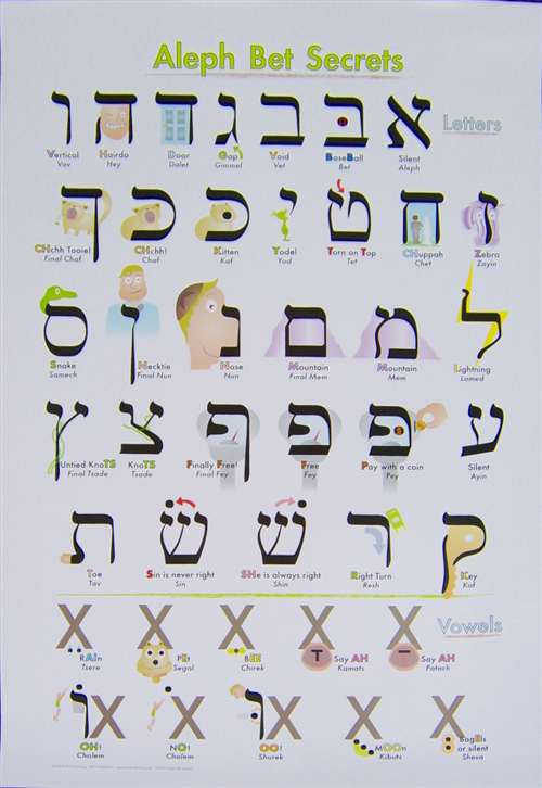 Alef Bet Meaning