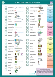 English Terms - Multilingual Talking Chart - includes English terms in Spanish, English, Arabic, Farsi, Russian, Urdu and many other languages. Terms include comoparison, differentiate, figurative, metaphor, personification, synonym and more.