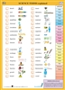 Science Terms - Multilingual STEM Talking Chart - includes Science terms in Spanish, Arabic, French, Russian, Turkish and many other languages. Terms include condensation, combustion, digestion, friction, organism, respiration and more.