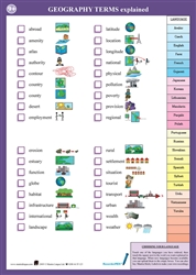 Geography Terms - Multilingual Talking Chart - includes geography terms in Spanish, English, Arabic, Somali, Turkish and many other languages. Terms include contour, erosion, habitat, latitude, pollution and more.