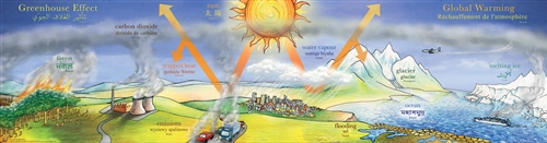 Global Warming Poster-Multilingual Edition, Multicultural Poster