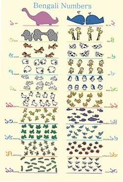 Numbers Poster - Multilingual Edition, Multicultural Poster