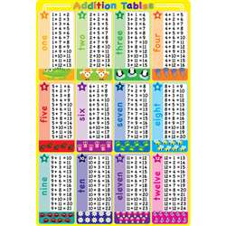 Addition Tables 13x19 Chart Smart Poly, ASH91074