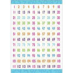 Early Learning Poster Counting To 120, BCP1839