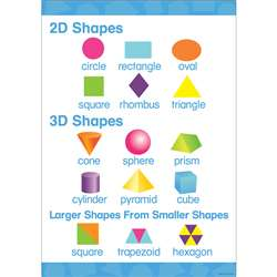 Early Learning Poster 2D 3D Shapes, BCP1844