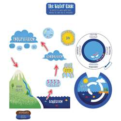 The Water Cycle Bulletin Board Set, CD-110474