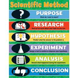 Scientific Method Chartlet Gr 4-8, CD-114126