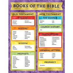 Books Of The Bible Chart, CD-114286
