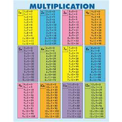 Quick-Check Pad Multiplication 30Pk Table 8-1/2 X 11 By Carson Dellosa