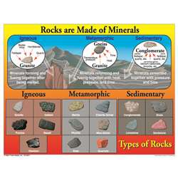 Types Of Rocks Chartlet By Carson Dellosa