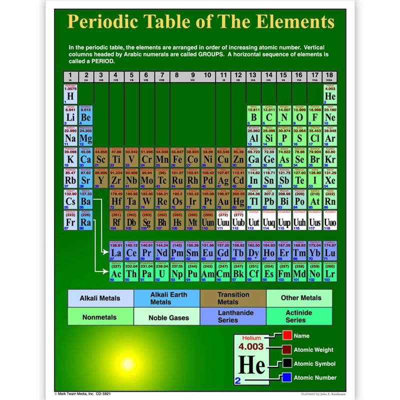 Periodic Table Of Elements Chartlet By Carson Dellosa Science