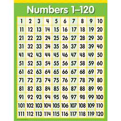 Numbers 1 - 120 Chart By Creative Teaching Press