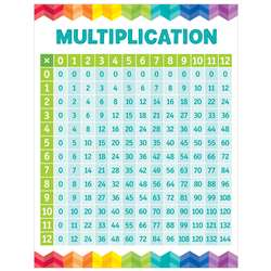 Multiplication Table Chart, CTP5394