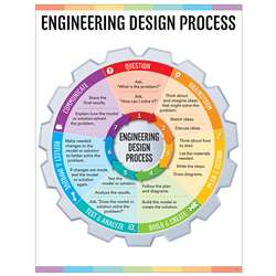 Engineering Design Process Chart Stem/Steam, CTP8620