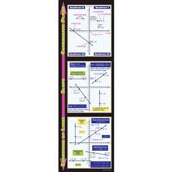 Graphing Coordinate Plane Slope & Equations Of Lines By Mcdonald Publishing