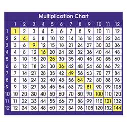 Adhesive Desk Prompts Multiplication Chart By North Star Teacher Resource