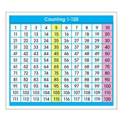 Shop Adhesive Desk Prompts Counting 1-120 - Nst9054 By North Star Teacher Resource