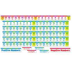 Number Line Bulletin Board Set By Scholastic Teaching Resources