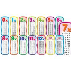 Shop Multiplication Tables Bbs - Sc-565364 By Scholastic Teaching Resources