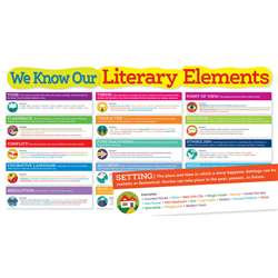 Shop Literary Elements Bulletin Board - Sc-565368 By Scholastic Teaching Resources