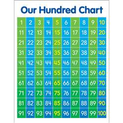 Hundred Chart Anchor Chart, SC-834514
