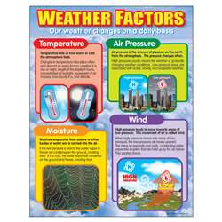 Chart Weather Factors By Trend Enterprises