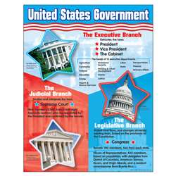Chart United States Government By Trend Enterprises