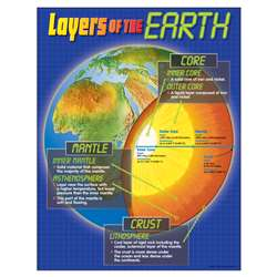 Chart Layers Of The Earth By Trend Enterprises
