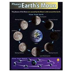 Chart Phases Of Earths Moon By Trend Enterprises