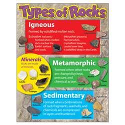 Learning Chart Types Of Rocks By Trend Enterprises