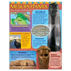 Ancient Mesopotamia Learning Chart By Trend Enterprises