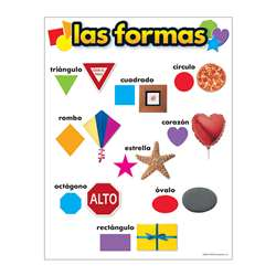 Chart Las Formas By Trend Enterprises