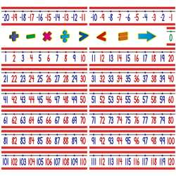 Number Line Bulletin Board -20 To +120 By Teacher Created Resources