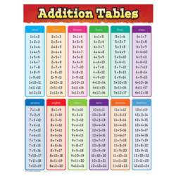 Addition Tables Chart, TCR7576