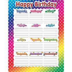Happy Birthday Polka Dots Chart By Teacher Created Resources