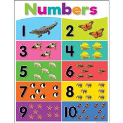 Colorful Numbers 1-10 Chart, TCR7927