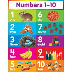 Numbers 1-10 Chart By Teachers Friend