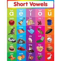 Short Vowels Chart By Teachers Friend