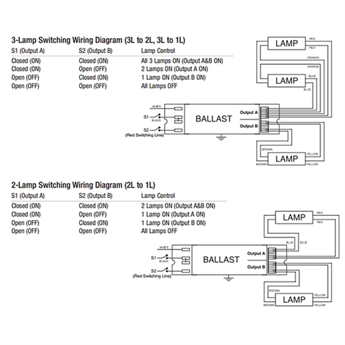 [SODI_2457]   Sylvania Ballast Wiring Diagram - Wiring Diagrams Database | Sylvania Ballast Wiring Diagram |  | laccolade-lescours.fr